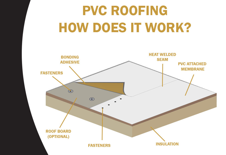 What goes into a PVC Roof?